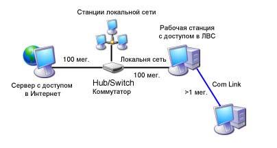 Сервер на динамическом ip или как сделать статический